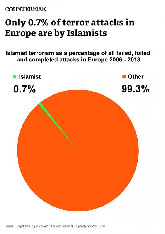 اضغط على الصورة لعرض أكبر.  الإسم:terror_pie_chart-2006-13_rev1.png مشاهدات:200 الحجم:29.4 كيلوبايت الهوية:15963